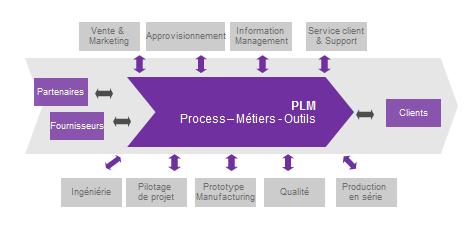 plm-schema-2