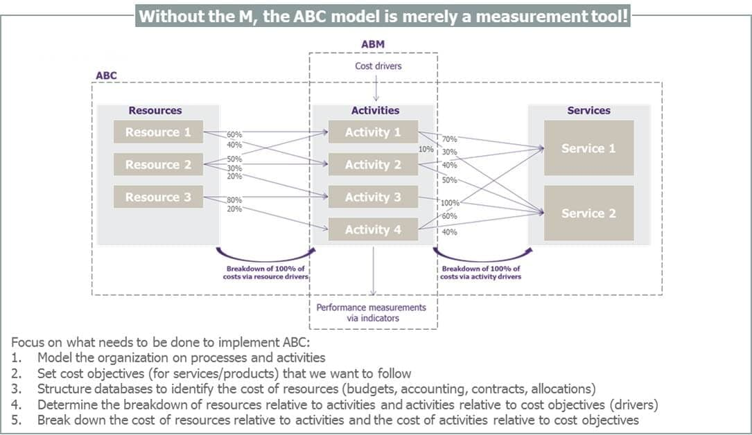 ABC / ABM lever of performance for CIOs