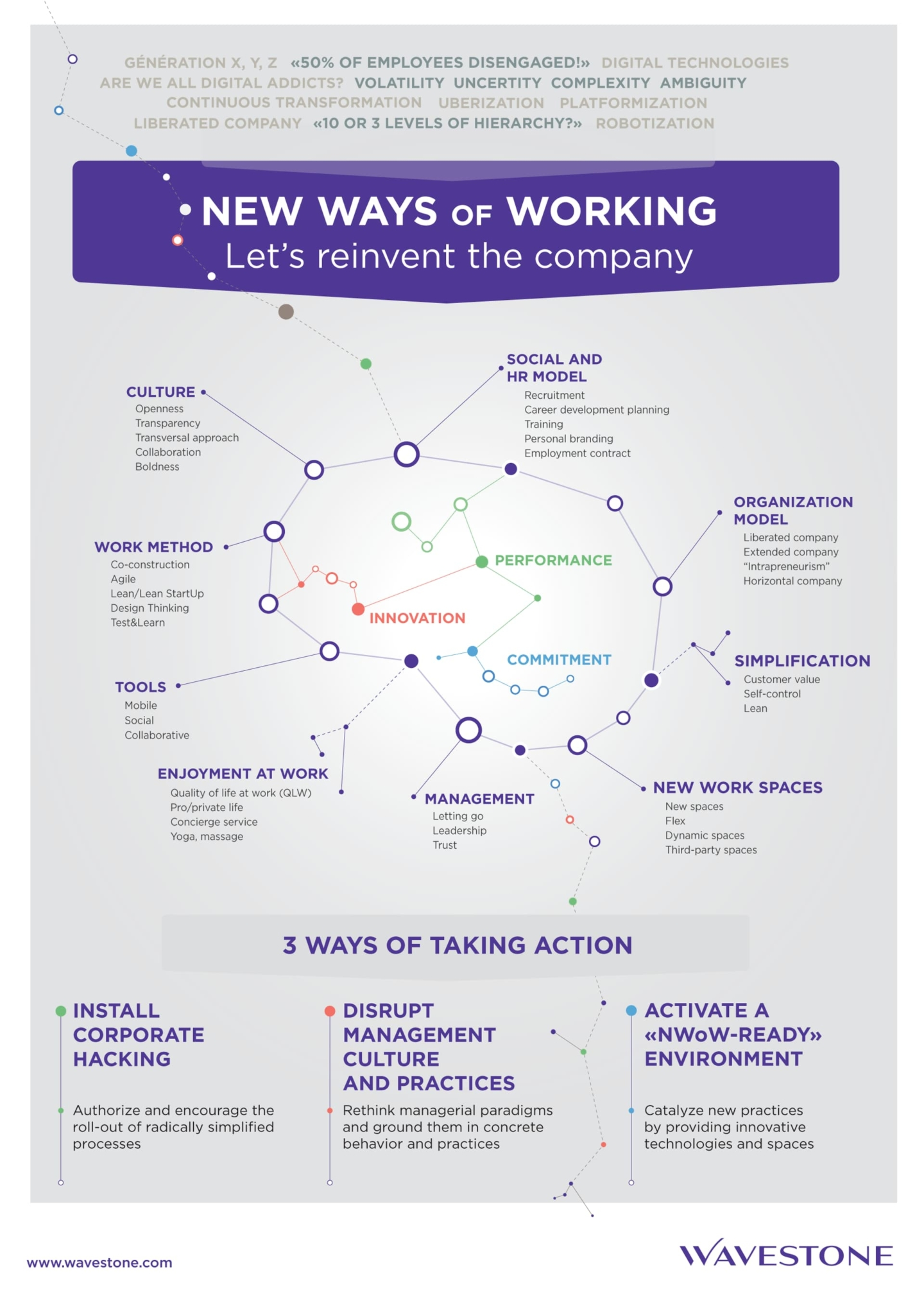 new ways of working let s reinvent the company wavestone