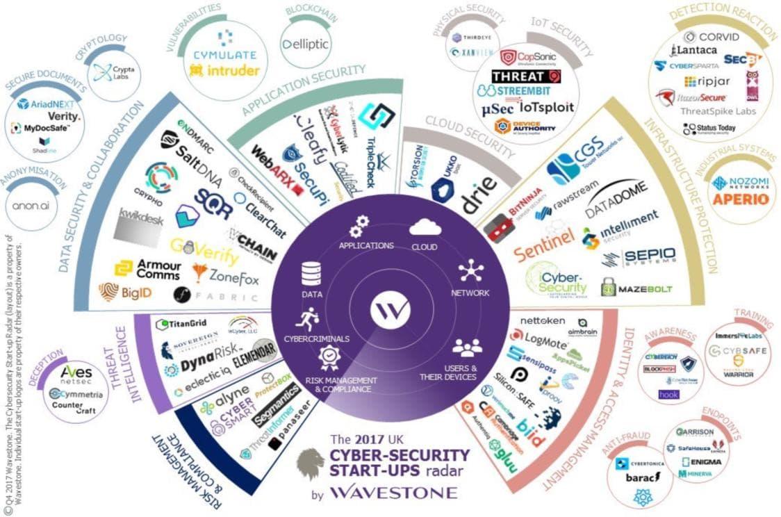 Wavestone Uk Cybersecurity Startup Radar 2017