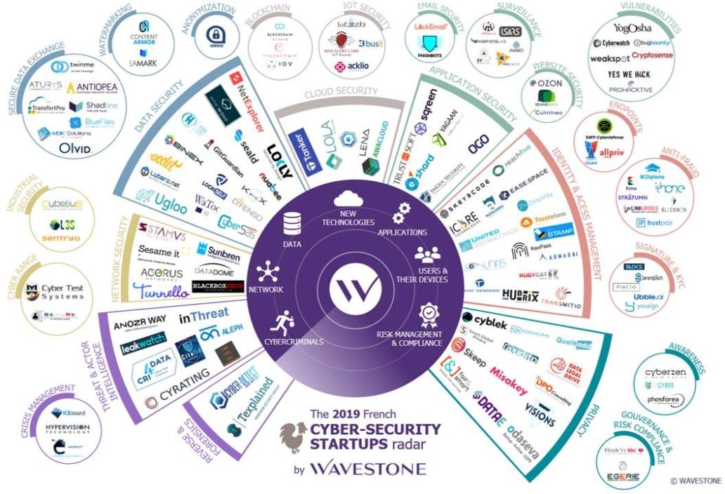 French Cybersecurity Startups Radar 2019 Edition - Wavestone