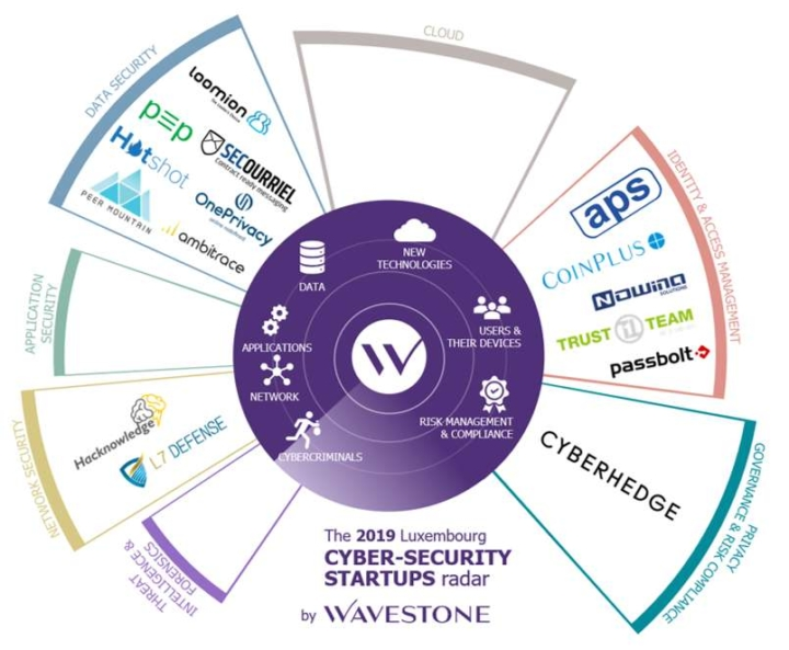 Luxembourg Cybersecurity Startups Radar - Wavestone